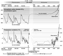 History speaks: Historical trends in carbon dioxide concentrations and temperature, on a geological and recent time scale (Hugo Ahlenius).